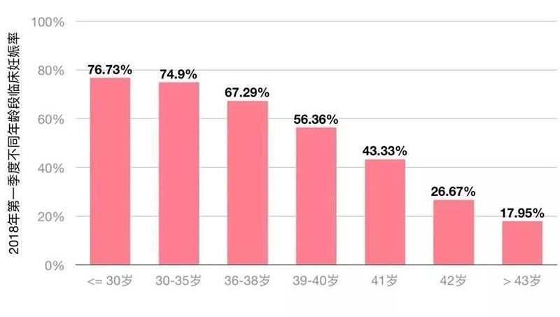 不同年龄妊娠率数据